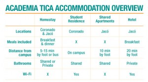 Academia Tica Accommodation Overview